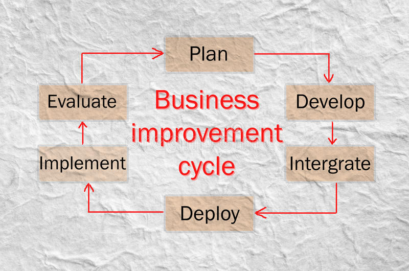 Bedrijfsverbetering cyclusproces stock afbeelding