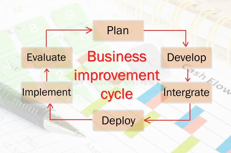 Bedrijfsverbetering cyclusproces royalty-vrije illustratie