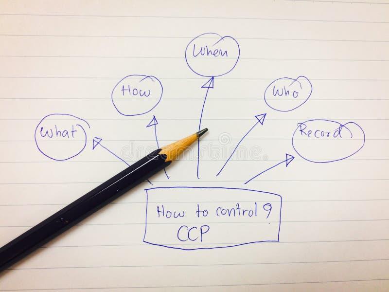 Beelddiagram van hoe te om CCP-punt te controleren, haccp concept, voedselveiligheidconcept stock afbeeldingen