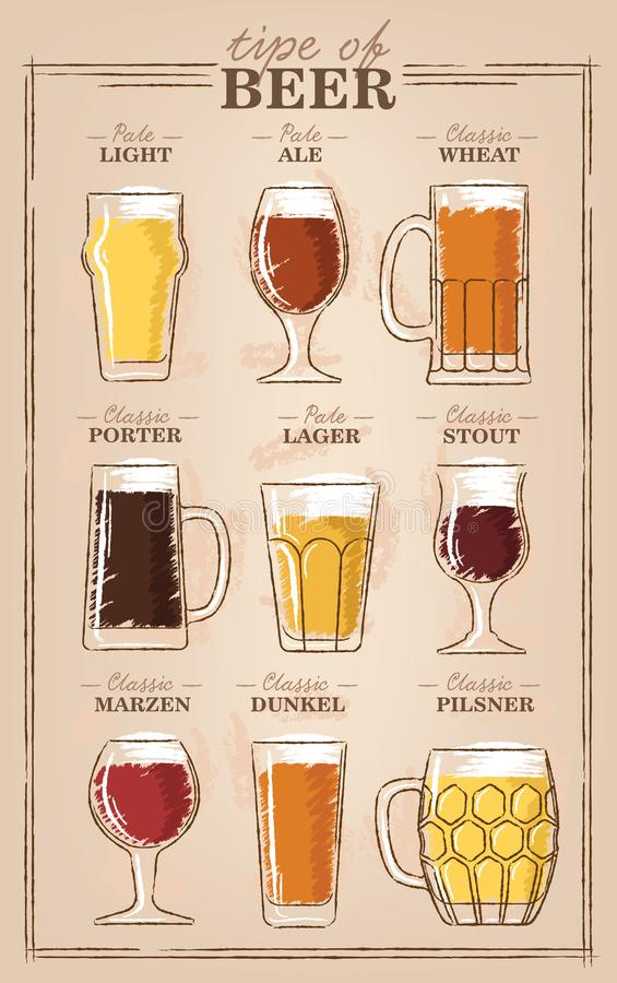 Free Beer Types. A Visual Guide To Types Of Beer. Various Types Of Beer In Recommended Glasses Royalty Free Stock Photography - 121315517