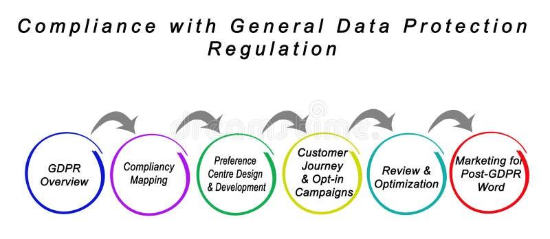 Befolgung der allgemeine Daten-Schutz-Regelung lizenzfreie abbildung