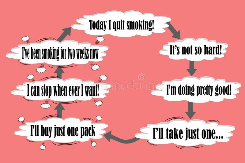 Begrepp av aldrig att avsluta cirkeln som avslutar att röka stock illustrationer