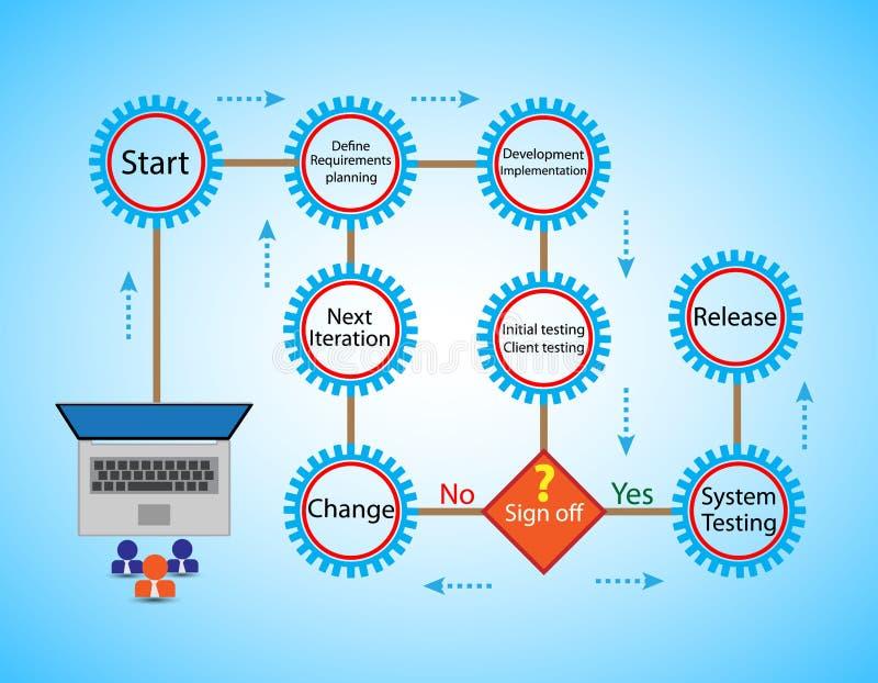 Begrepp av cirkuleringen för liv för programvaruutveckling och lättrörlig metodik, royaltyfri illustrationer