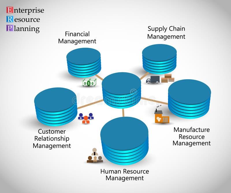 Begrepp av företagresursplanläggningen & ERP-lifecyclen stock illustrationer