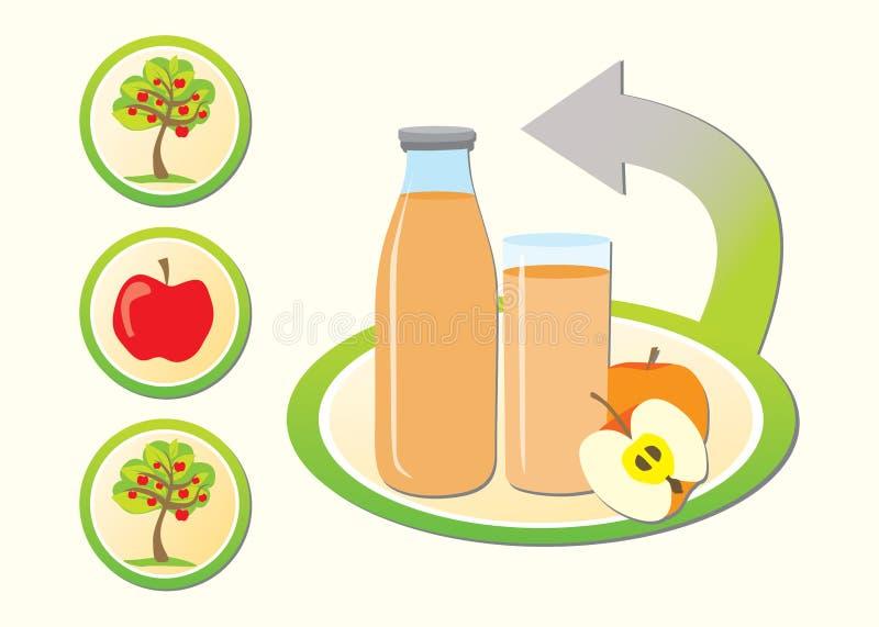 Begrepp av framställning av äppelmust royaltyfri illustrationer
