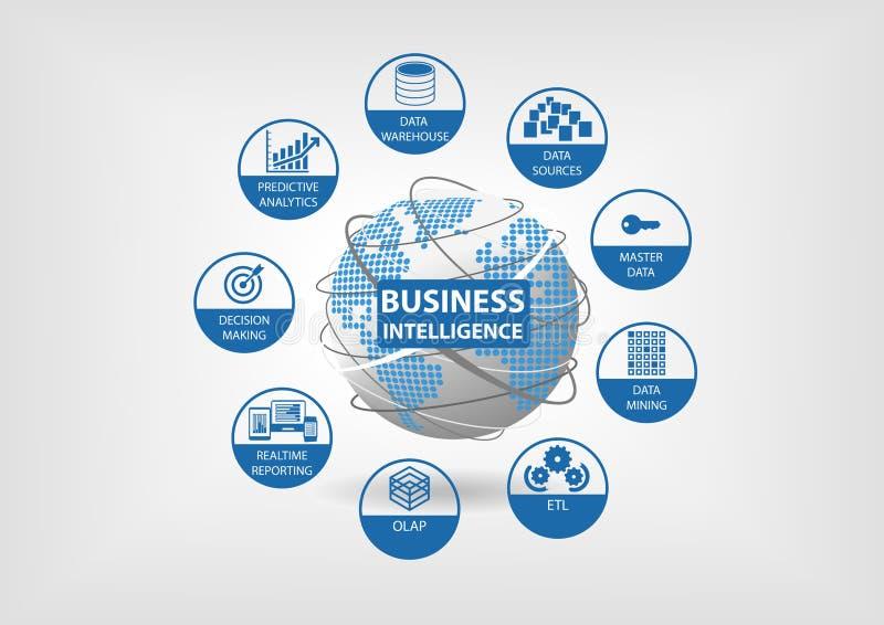 Begrepp för affärsintelligens med OLAP, datamarknad, ETL (extrakten omformar påfyllningen), realtidsanmäla, ledar- data vektor illustrationer