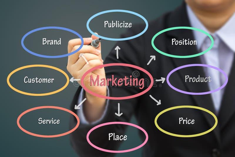 Begrepp för affärsmanhandstilmarknadsföring arkivfoton