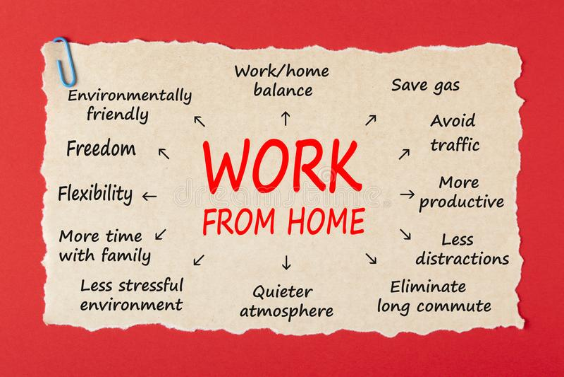 Begrepp för arbete hemifrån arkivfoto
