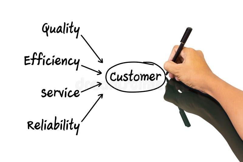 Begrepp för handstil för affärsman av kunden arkivfoto
