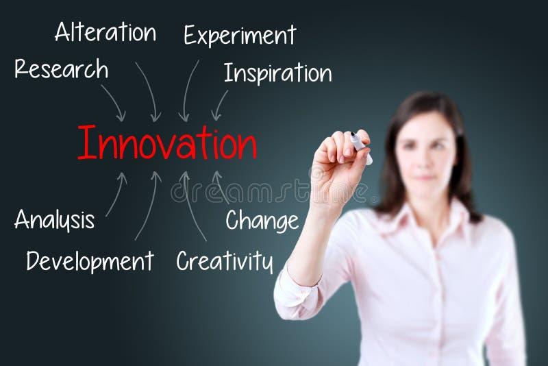 Begrepp för innovation för handstil för affärskvinna background card congratulation invitation arkivbild