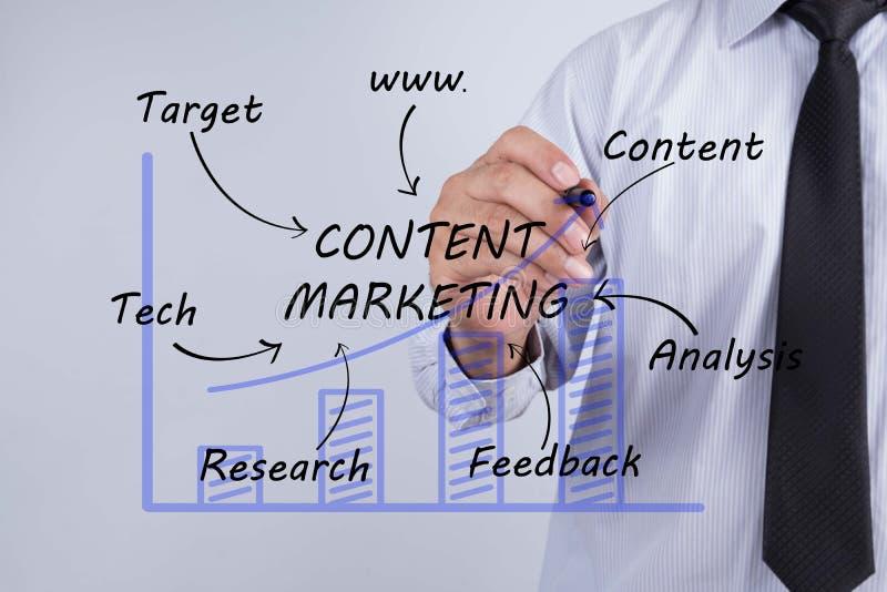 Begrepp för marknadsföring för innehåll för affärsmanhandteckning arkivbild