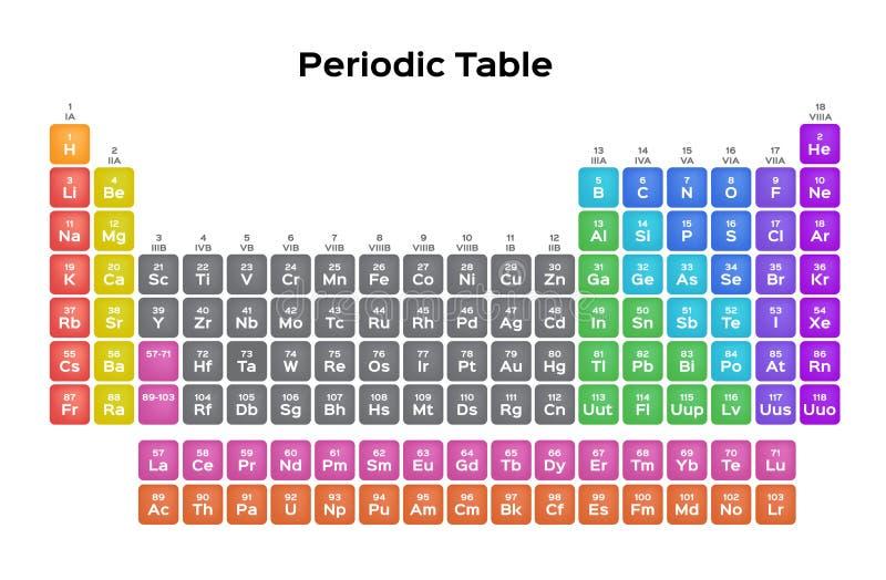 Begrepp för periodisk tabell/vetenskaps royaltyfri illustrationer