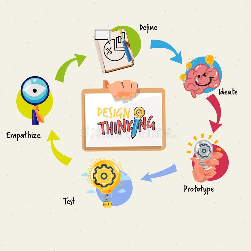 Begrepp för process för design tänkande infographic arbetsstrategihandbok stock illustrationer