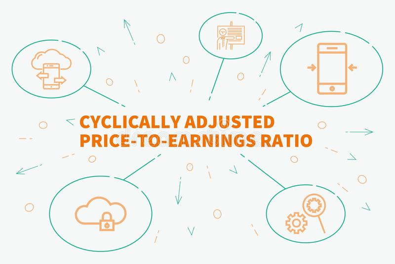 Begreppsmässig affärsillustration med för ord adjusen cyclically vektor illustrationer