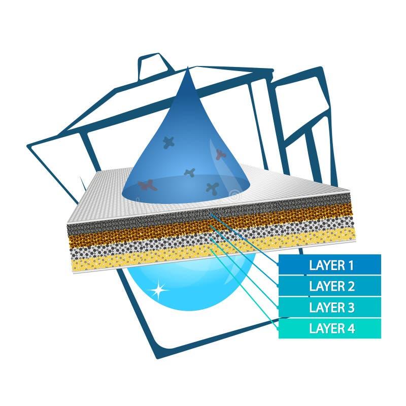 Behållare för vattenrening och filterströmkrets royaltyfri illustrationer