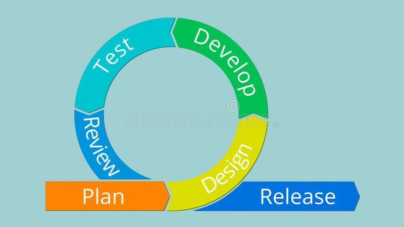 Behendig projectconcept stock illustratie
