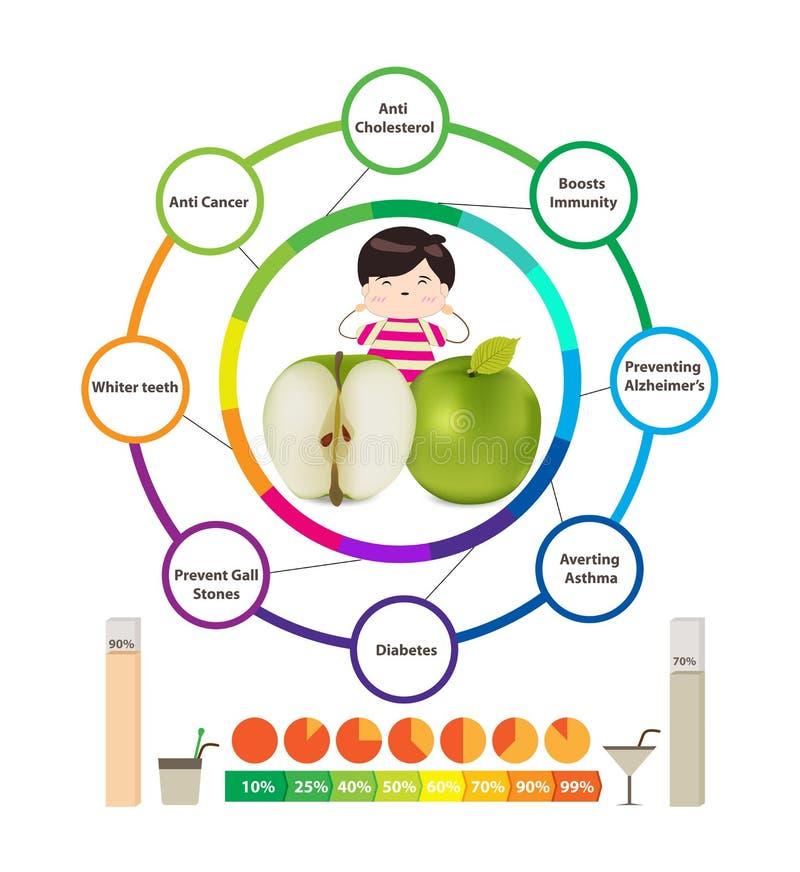 Benefícios de saúde surpreendentes das maçãs ilustração do vetor