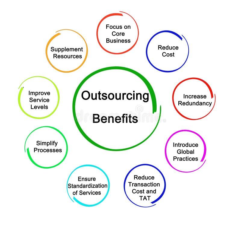 Benefici dell'esternalizzazione di affari illustrazione di stock
