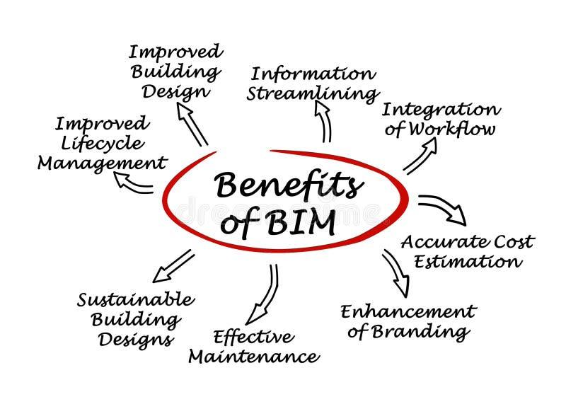 Benefici di BIM illustrazione di stock