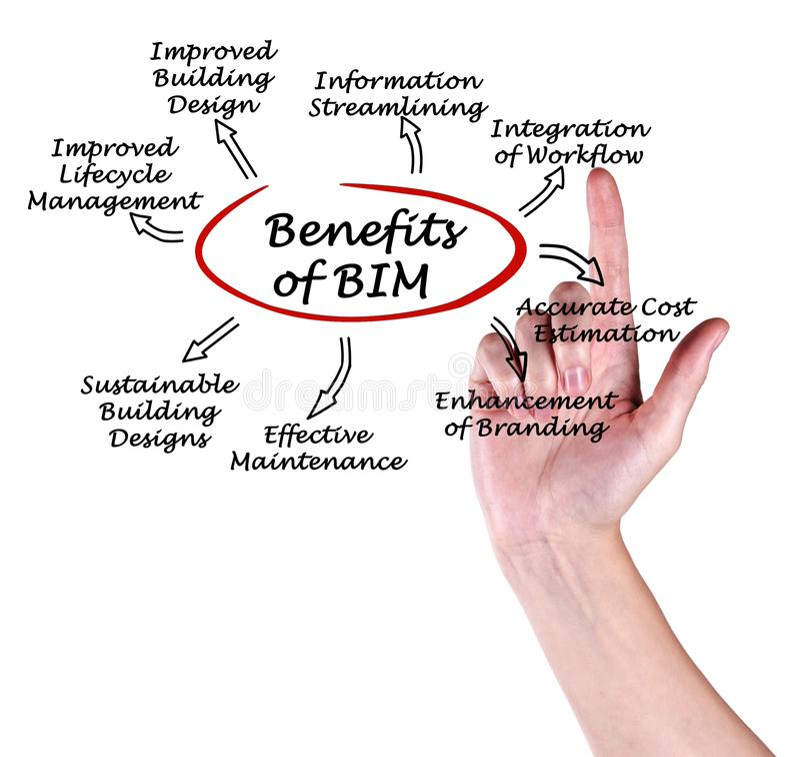 Benefici di BIM immagine stock