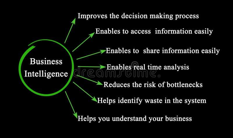Benefici di business intelligence illustrazione vettoriale
