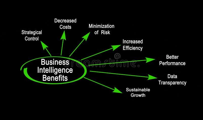 Benefici di business intelligence royalty illustrazione gratis