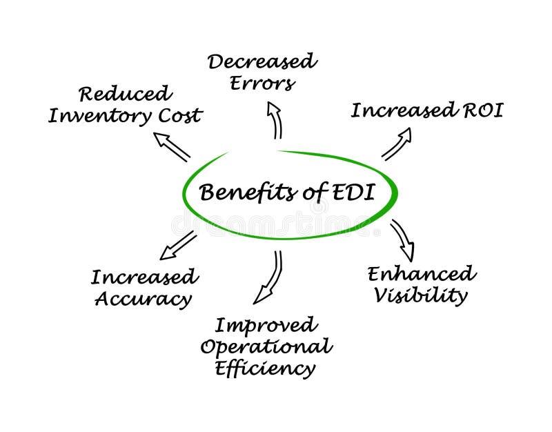 Benefici di EDI illustrazione di stock