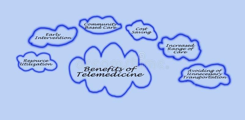 Benefici di telemedicina fotografia stock