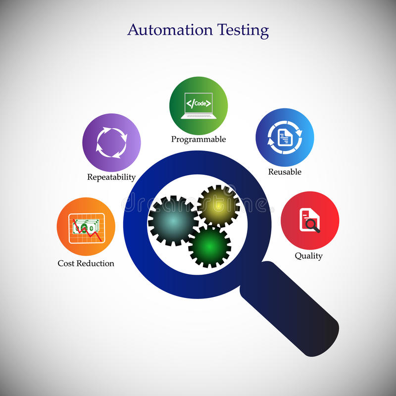 Free Benefits And Advantages Of Software Automation Testing Stock Photography - 74281372