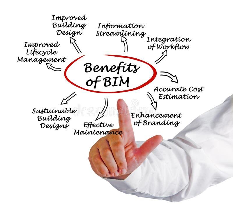 Benefits of BIM stock photo