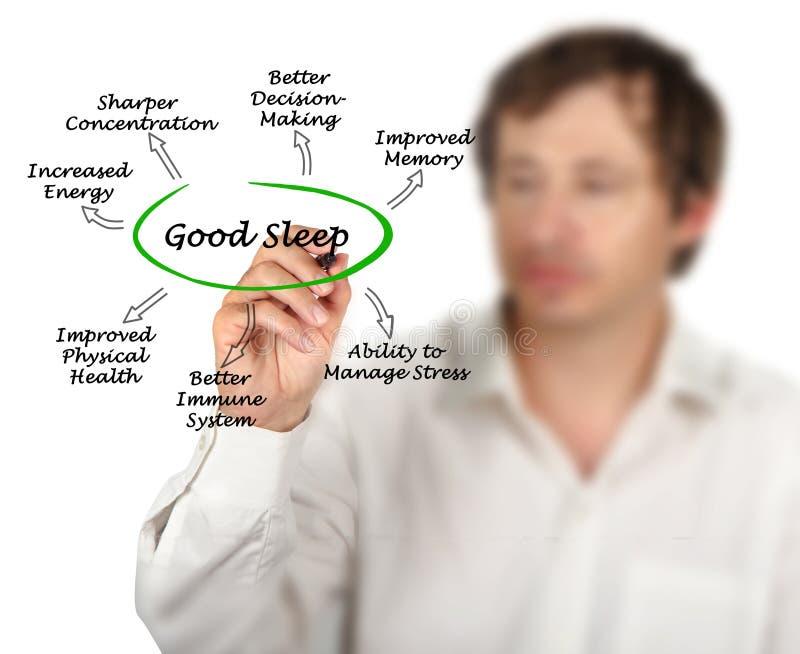 Benefits of Good Sleep stock images