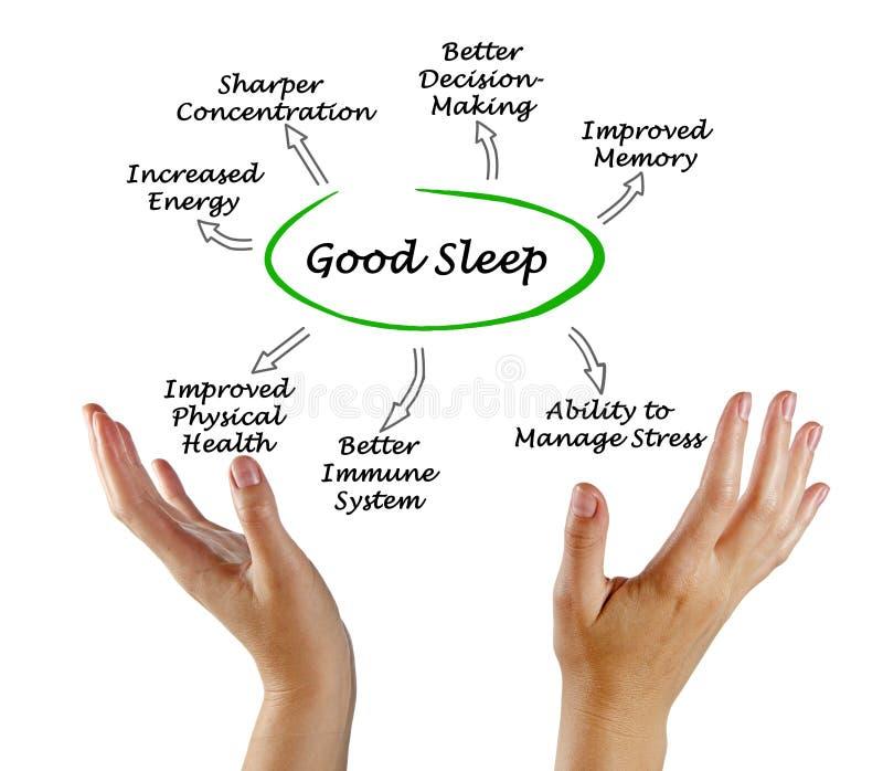 Benefits of Good Sleep stock photo