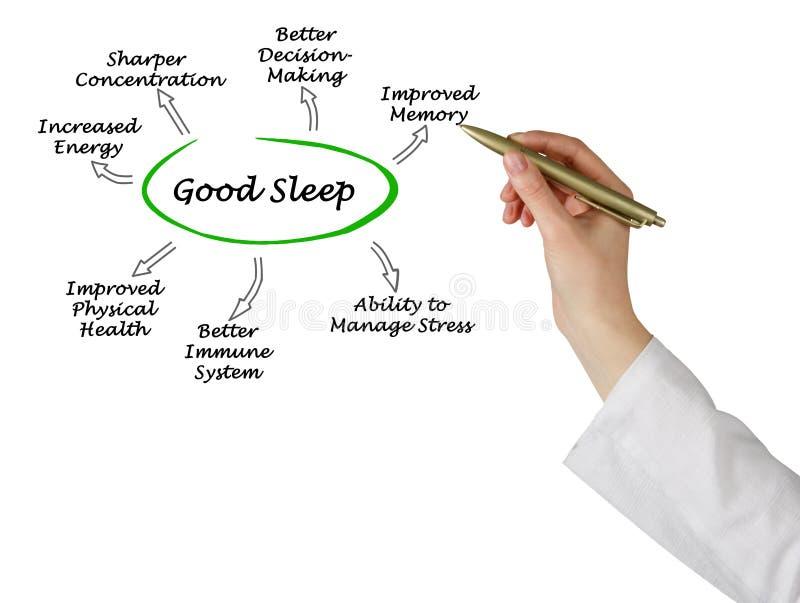 Benefits of Good Sleep stock photos