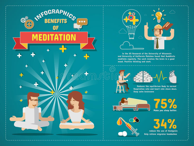 Benefits of meditation Infographics royalty free illustration