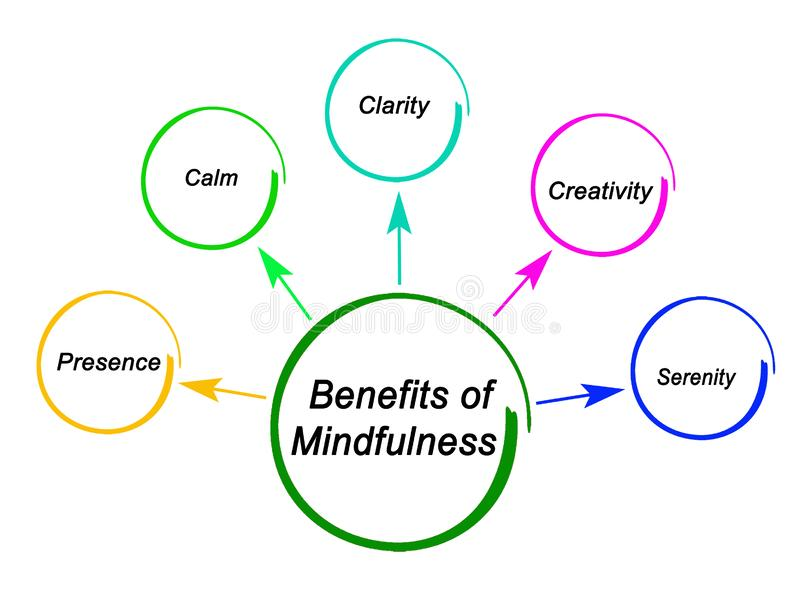 Benefits of Mindfulness. Five Benefits of Mindfulness for Person royalty free illustration