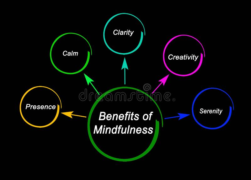 Benefits of Mindfulness. Four Benefits of Mindfulness Practices stock illustration