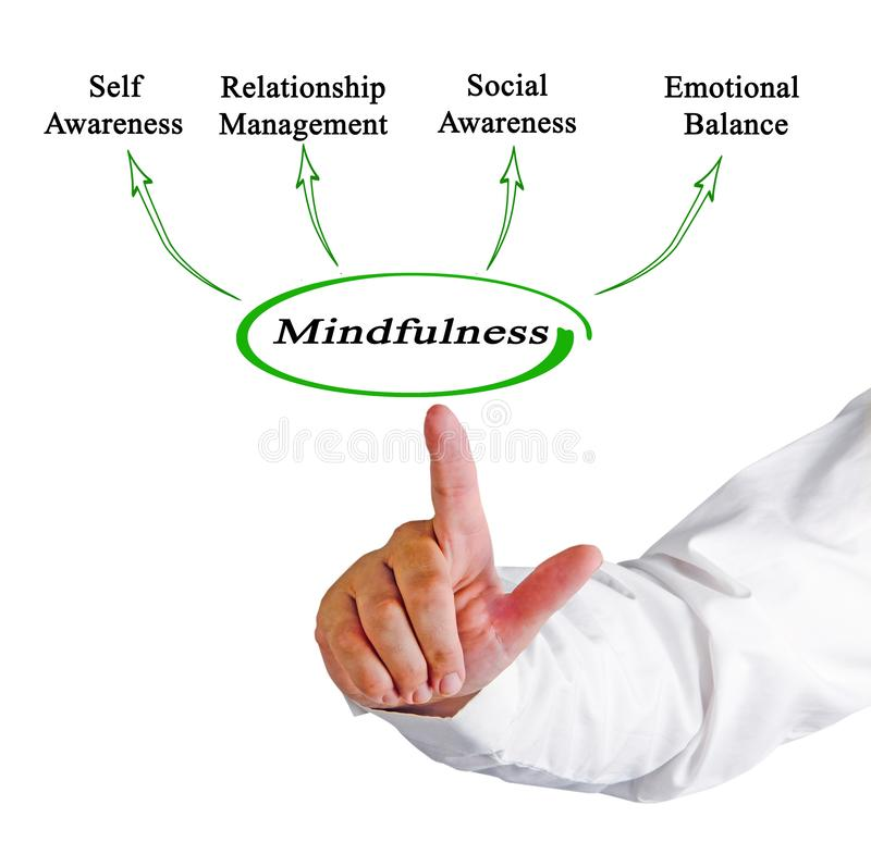 Benefits of  Mindfulness. Man presenting Benefits of Mindfulness royalty free illustration