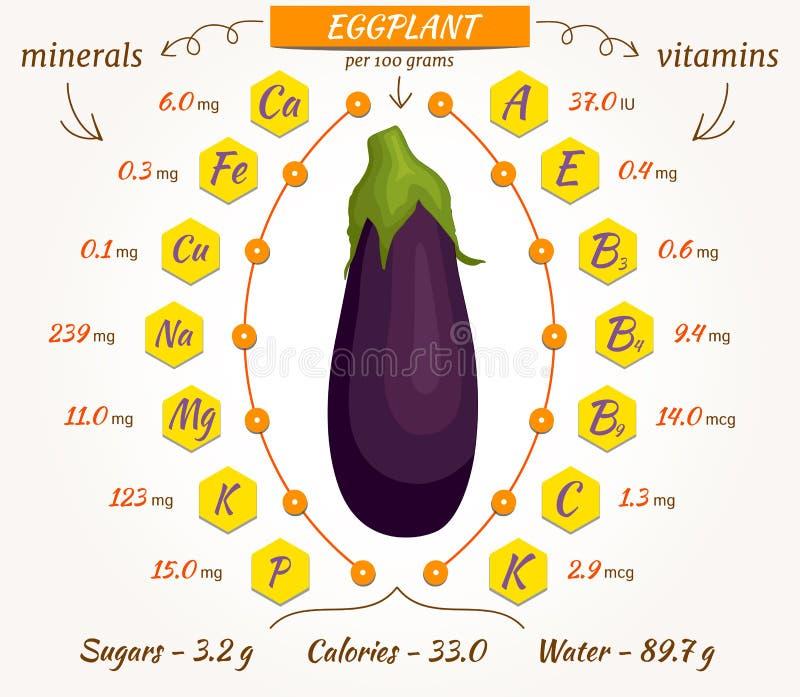 Berenjena del vector, infographics libre illustration