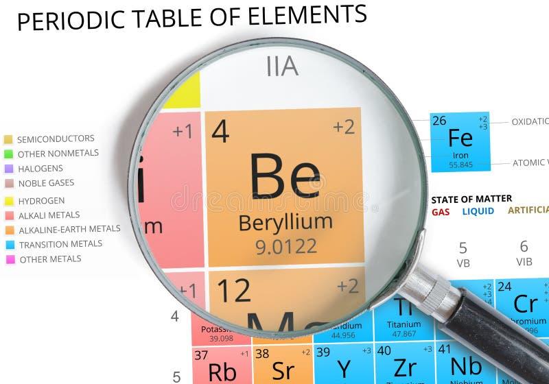 Beryllium symbol be element of the periodic table zoomed stock element of the periodic table zoomed stock illustration illustration urtaz Gallery