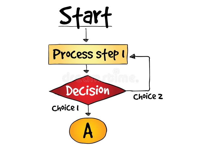 Besluit die - het proces van de stroomgrafiek maken vector illustratie