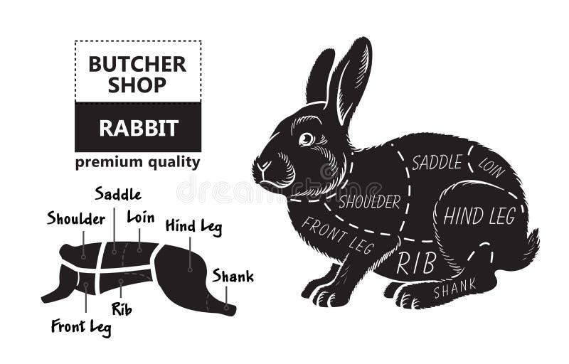 Besnoeiing van konijn Het diagram van de afficheslager voor kruidenierswinkels, vleesopslag, slagerij, landbouwersmarkt Konijnsil vector illustratie