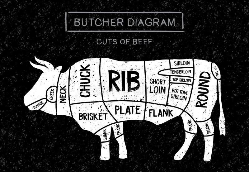 Besnoeiing van Rundvlees royalty-vrije illustratie
