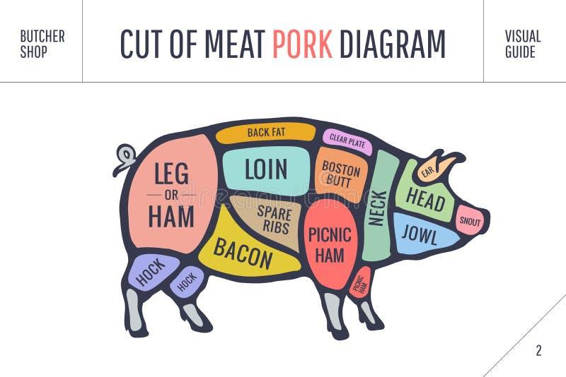 Besnoeiing van vleesreeks Het diagram, de regeling en de gids van de afficheslager - Varkensvlees stock illustratie