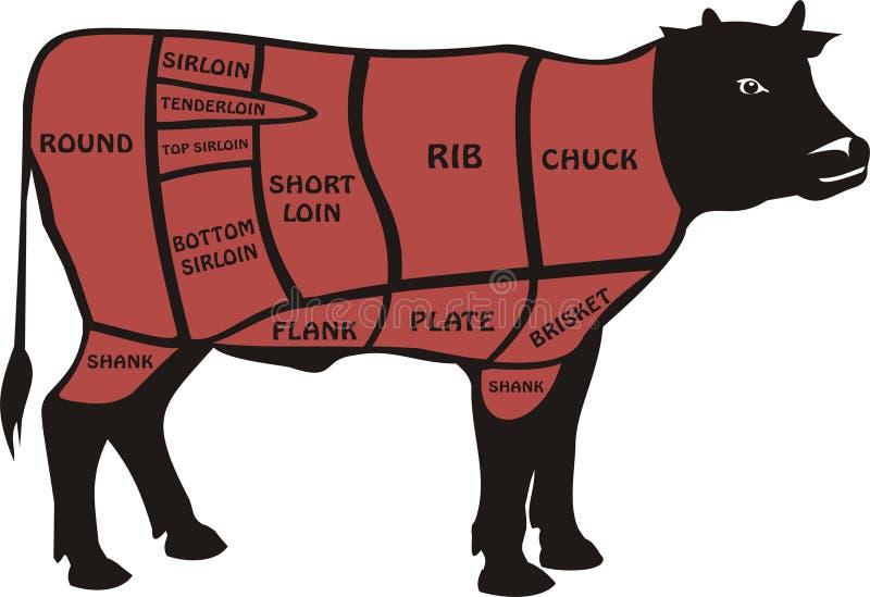 Besnoeiingen van rundvlees - Amerikaan royalty-vrije illustratie