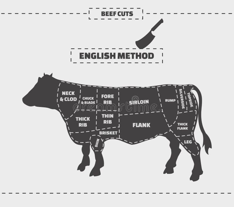 Besnoeiingen van rundvlees Engelse methode Vector uitstekende illustratie op een grijze achtergrond stock illustratie