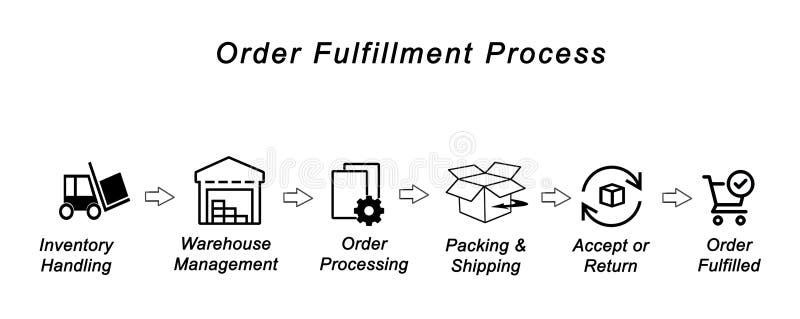 Beställningsuppfyllelseprocess royaltyfri illustrationer