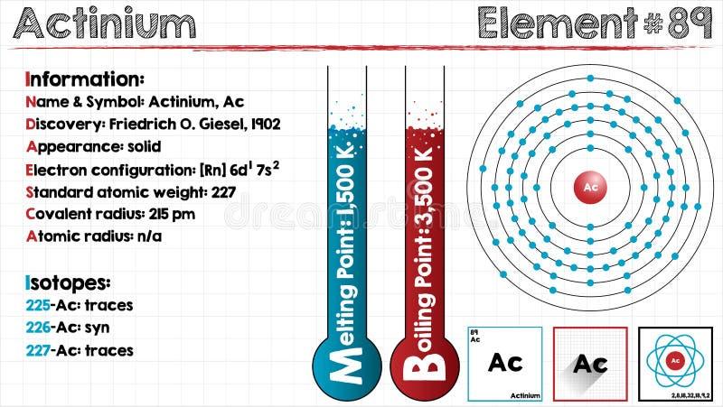 Beståndsdel av Actinium vektor illustrationer