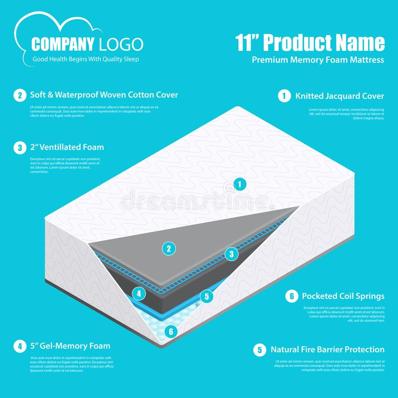 Mattress Layers Material Infographics. Best mattress product promotion infographic poster with breathable durable comfortable memory foam and pocket spring vector illustration