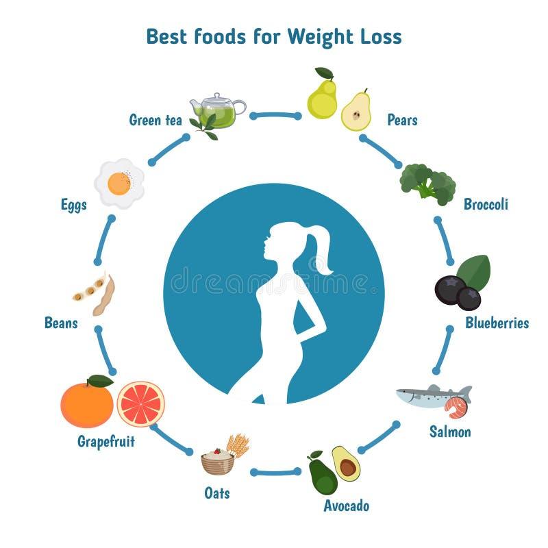 Beste Voedsel voor gewichtsverlies stock illustratie