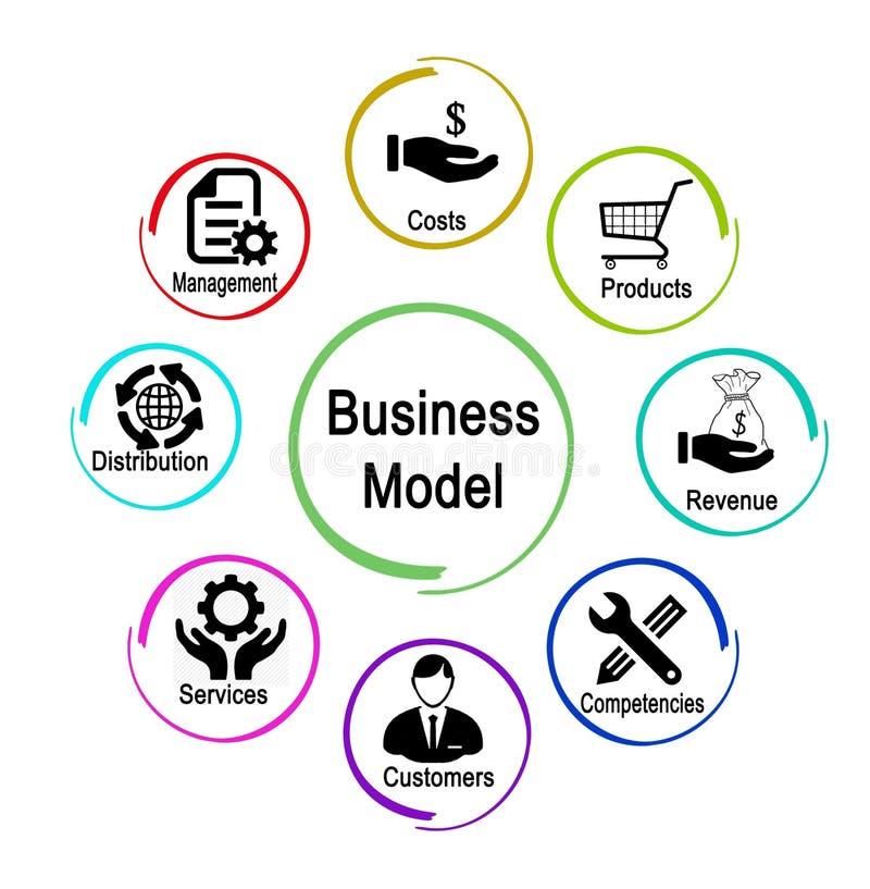 Bestimmende Faktoren des Geschäftsmodells stock abbildung